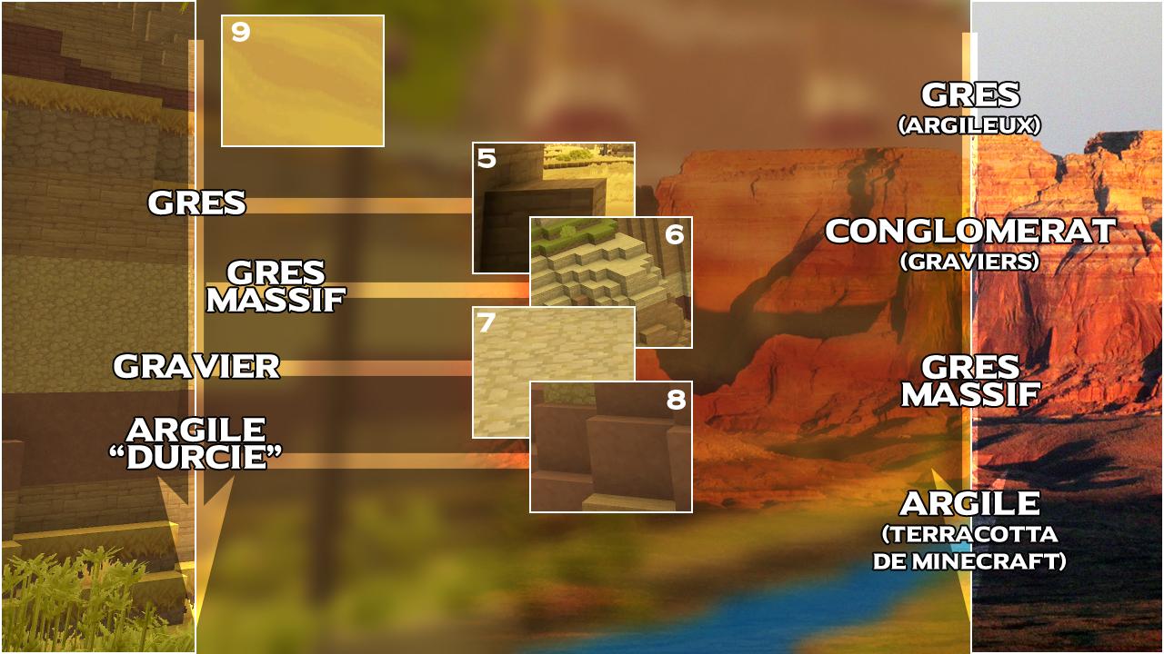 Roches de la zone 2, en comparant les strates du mesa du jeu avec la réalité.